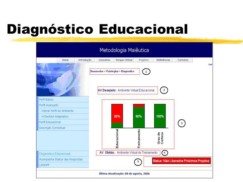 Diagnóstico Educacional