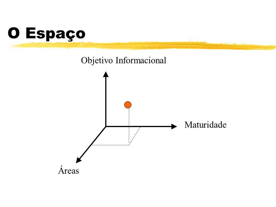 O Espaço Maturidade Áreas Objetivo Informacional
