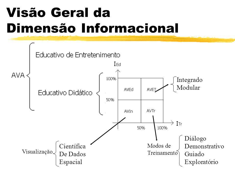 Visão Geral da Dimensão Informacional Diálogo Demonstrativo Guiado Exploratório Modos de Treinamento Integrado Modular Científica De Dados Espacial Vi