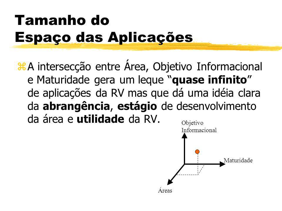Tamanho do Espaço das Aplicações zA intersecção entre Área, Objetivo Informacional e Maturidade gera um leque quase infinito de aplicações da RV mas q