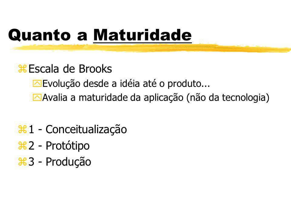 Quanto a Maturidade zEscala de Brooks yEvolução desde a idéia até o produto... yAvalia a maturidade da aplicação (não da tecnologia) z1 - Conceitualiz