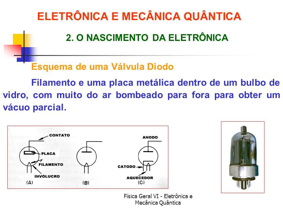 Física Geral VI - Eletrônica e Mecânica Quântica ELETRÔNICA E MECÂNICA QUÂNTICA Esquema de uma Válvula Diodo 2. O NASCIMENTO DA ELETRÔNICA Filamento e