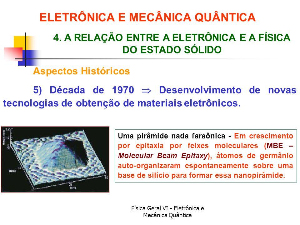 Física Geral VI - Eletrônica e Mecânica Quântica ELETRÔNICA E MECÂNICA QUÂNTICA Aspectos Históricos Uma pirâmide nada faraônica - Em crescimento por e