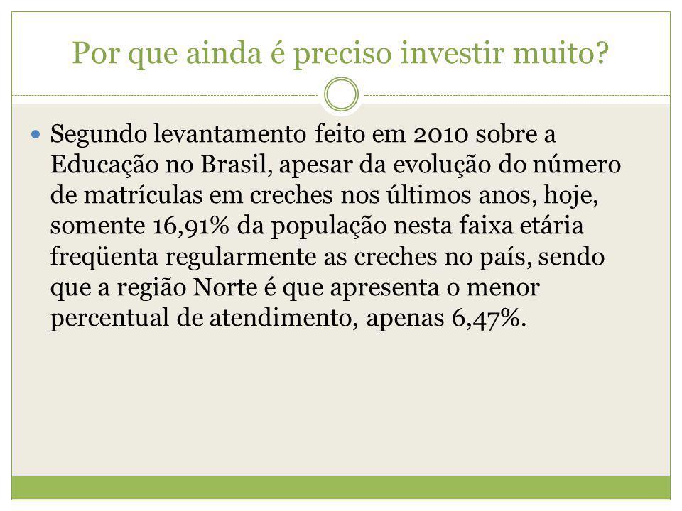 Por que ainda é preciso investir muito? Segundo levantamento feito em 2010 sobre a Educação no Brasil, apesar da evolução do número de matrículas em c