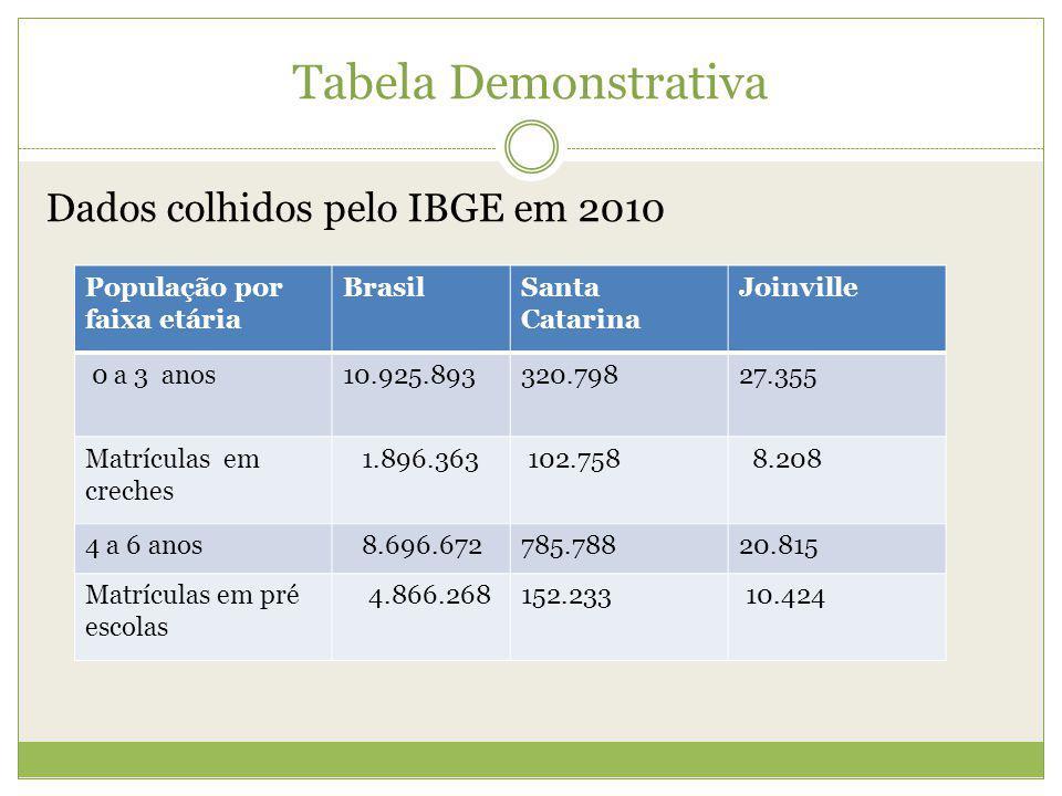 Tabela Demonstrativa Dados colhidos pelo IBGE em 2010 População por faixa etária BrasilSanta Catarina Joinville 0 a 3 anos10.925.893320.79827.355 Matr
