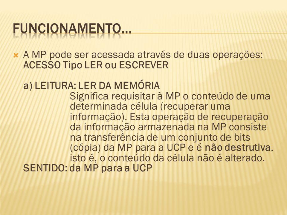 A MP pode ser acessada através de duas operações: ACESSO Tipo LER ou ESCREVER a) LEITURA: LER DA MEMÓRIA Significa requisitar à MP o conteúdo de uma d