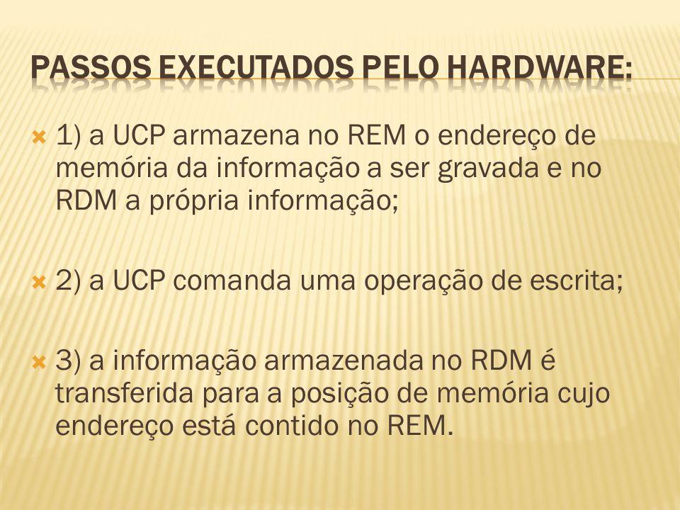 1) a UCP armazena no REM o endereço de memória da informação a ser gravada e no RDM a própria informação; 2) a UCP comanda uma operação de escrita; 3)