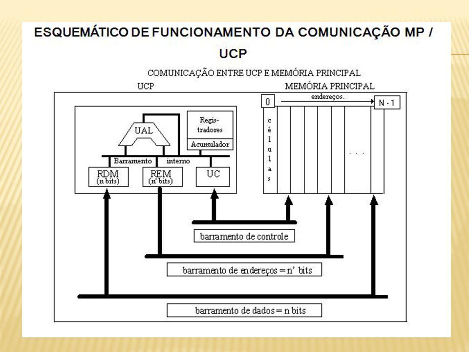 UCP / MP : Barramento de endereços - unidirecional (só a UCP envia dados - write - ou lê dados - read - da MP) Barramento de dados – bidirecional.