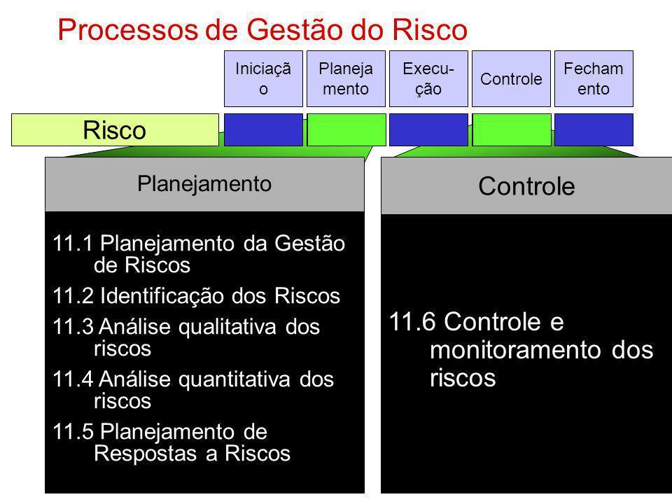 11.6 Controle e monitoramento dos riscos Controle 11.1 Planejamento da Gestão de Riscos 11.2 Identificação dos Riscos 11.3 Análise qualitativa dos ris