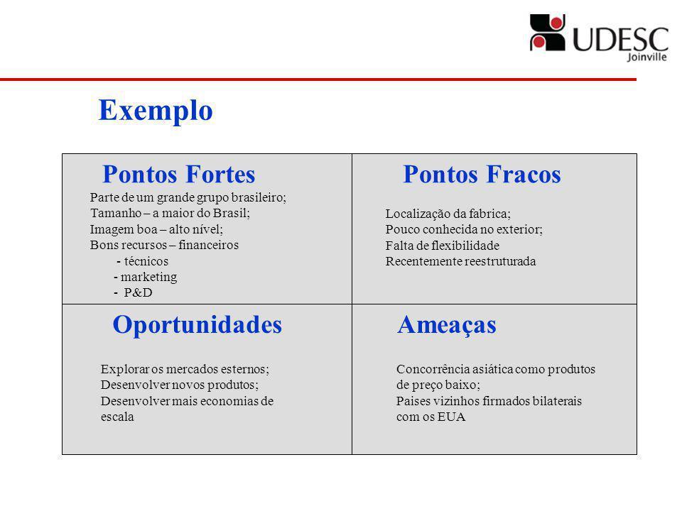 Pontos FortesPontos Fracos OportunidadesAmeaças Exemplo Parte de um grande grupo brasileiro; Tamanho – a maior do Brasil; Imagem boa – alto nível; Bon