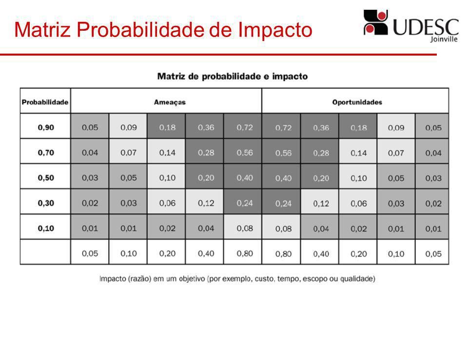 Matriz Probabilidade de Impacto