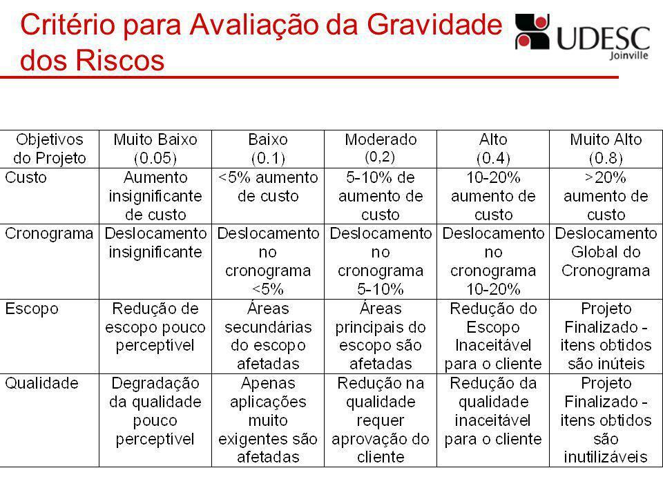 Critério para Avaliação da Gravidade dos Riscos (0,2)