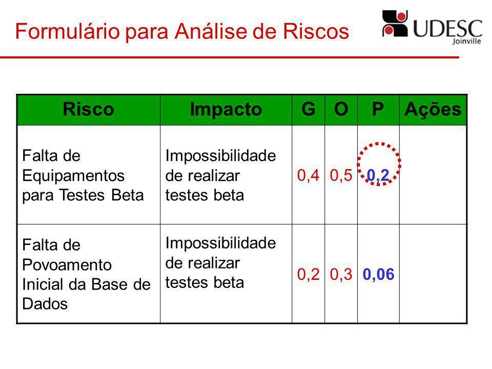Formulário para Análise de Riscos RiscoImpactoGOPAções Falta de Equipamentos para Testes Beta Impossibilidade de realizar testes beta 0,40,50,2 Falta