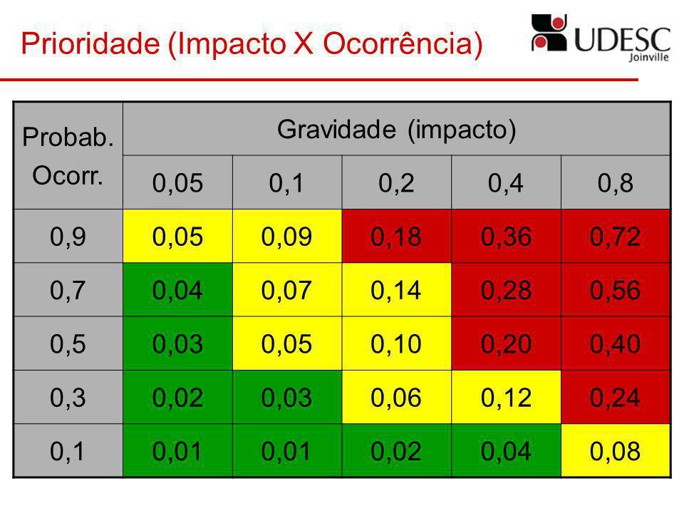 Prioridade (Impacto X Ocorrência) Probab. Ocorr. Gravidade (impacto) 0,050,10,20,40,8 0,90,050,090,180,360,72 0,70,040,070,140,280,56 0,50,030,050,100