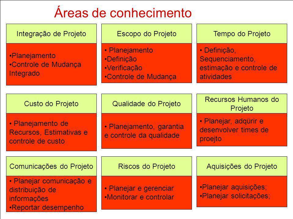 Áreas de conhecimento Integração de Projeto Planejamento Controle de Mudança Integrado Escopo do Projeto Planejamento Definição Verificação Controle d