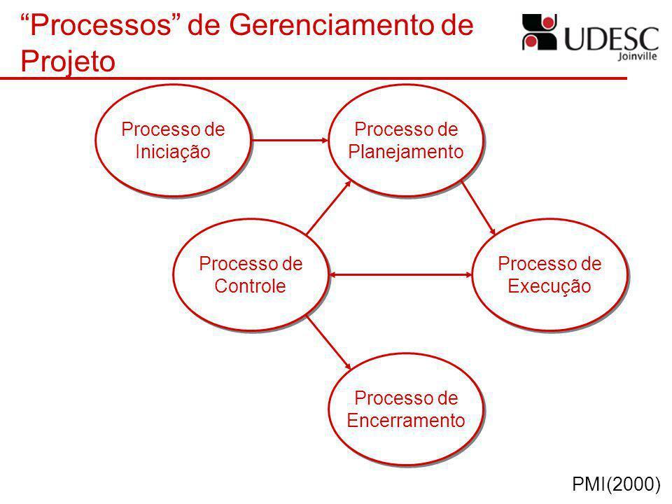 Processos de Gerenciamento de Projeto Processo de Iniciação Processo de Iniciação Processo de Planejamento Processo de Planejamento Processo de Execuç