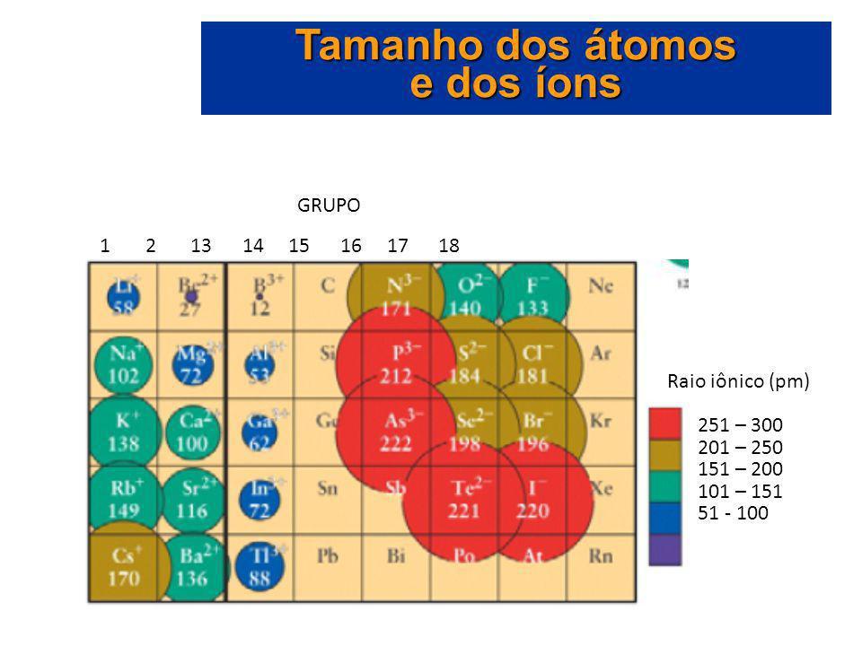 Raio iônico (pm) 251 – 300 201 – 250 151 – 200 101 – 151 51 - 100 1 2 13 14 15 16 17 18 GRUPO Tamanho dos átomos e dos íons