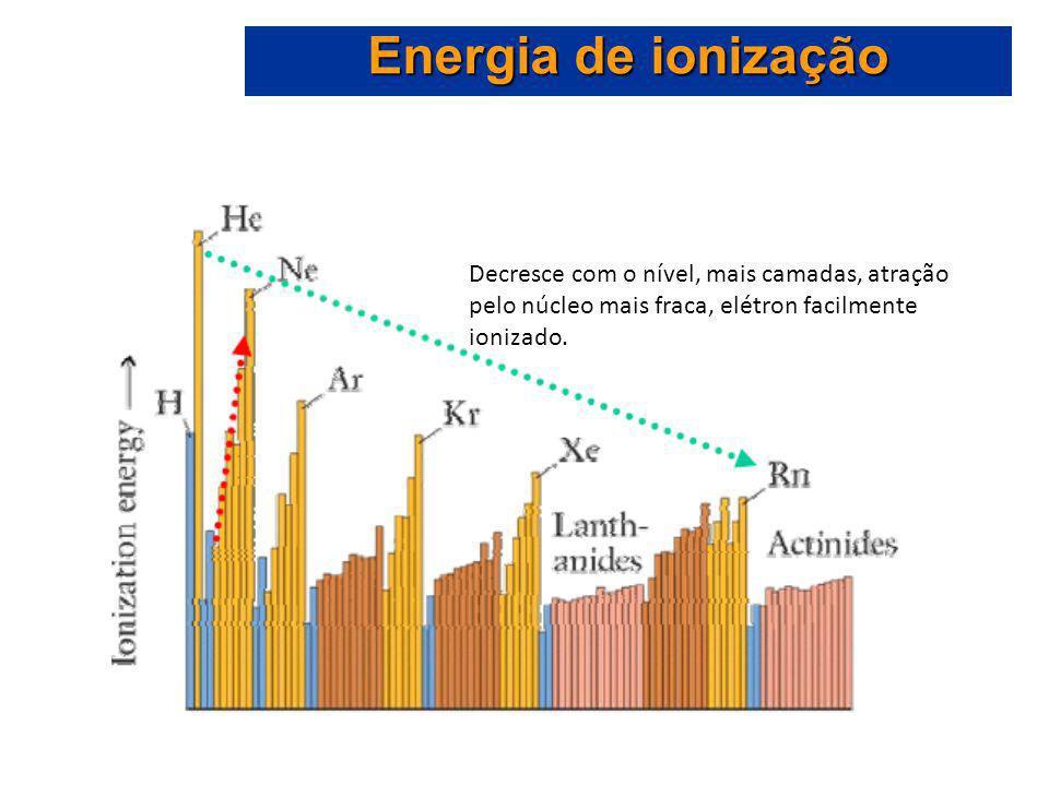 Decresce com o nível, mais camadas, atração pelo núcleo mais fraca, elétron facilmente ionizado.