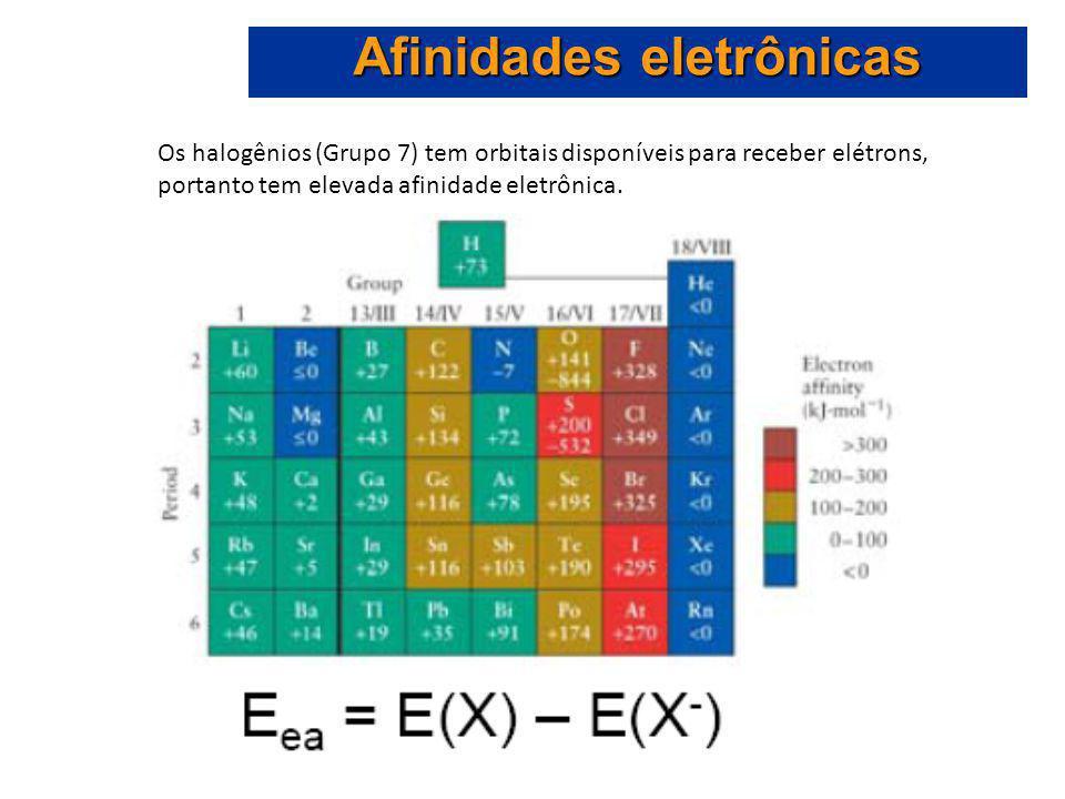 Os halogênios (Grupo 7) tem orbitais disponíveis para receber elétrons, portanto tem elevada afinidade eletrônica.