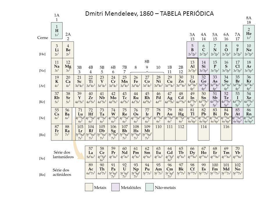 Dmitri Mendeleev, 1860 – TABELA PERIÓDICA
