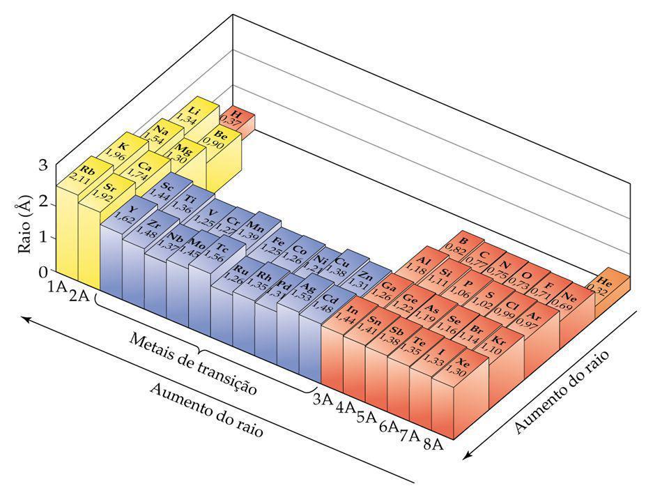 Configurações eletrônicas de íons Cátions: os elétrons são primeiramente removidos do orbital com o maior número quântico principal, n: Li (1s 2 2s 1 ) Li + (1s 2 ) Fe ([Ar]3d 6 4s 2 ) Fe 3+ ([Ar]3d 5 ) Ânions: os elétrons são adicionados ao orbital com o mais baixo valor de n disponível: F (1s 2 2s 2 2p 5 ) F (1s 2 2s 2 2p 6 ) Energia de ionização