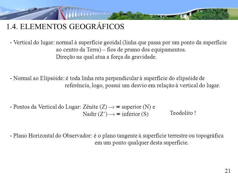 1.4. ELEMENTOS GEOGRÁFICOS 21 - Vertical do lugar: normal à superfície geoidal (linha que passa por um ponto da superfície ao centro da Terra) – fios