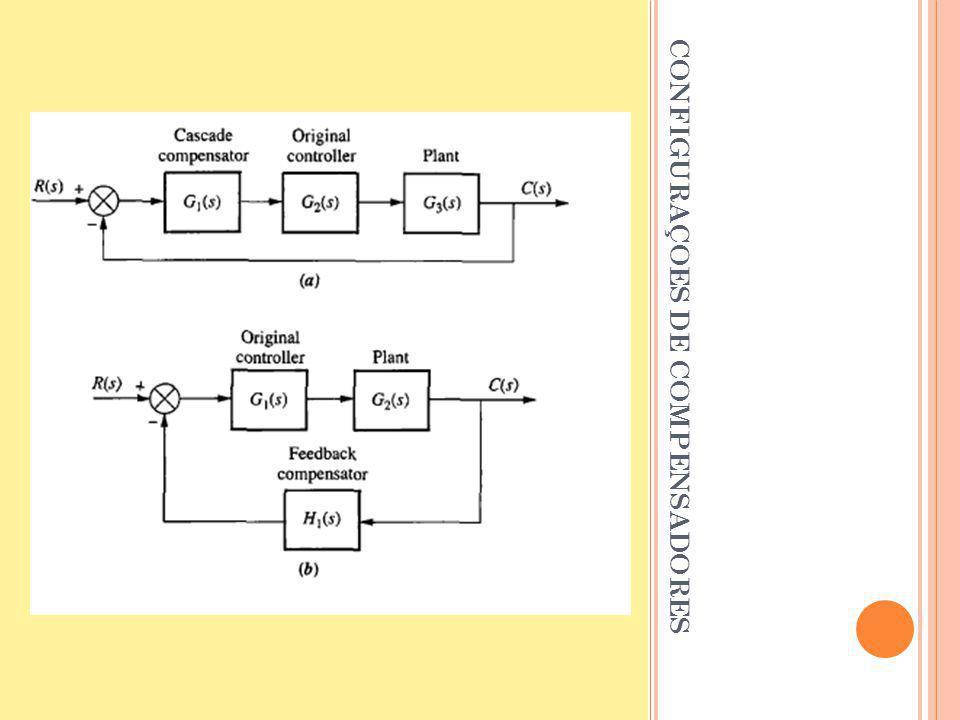 C OMPENSADOR A TRASO DE F ASE Deseje o LR do sistema não-compensado e verifique se um controlador proporcional atende as especificações; Baseado nas especificações de resposta transiente, localize a região desejada dos pólos dominantes de malha fechada; Assuma que G(s) é: