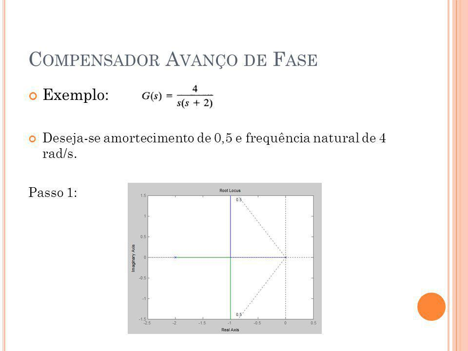 E XEMPLO Passo 3: Posicionamento do Zero e Pólo Método 1: Método da Bissetriz Zero = -2,93 Pólo = -5,46