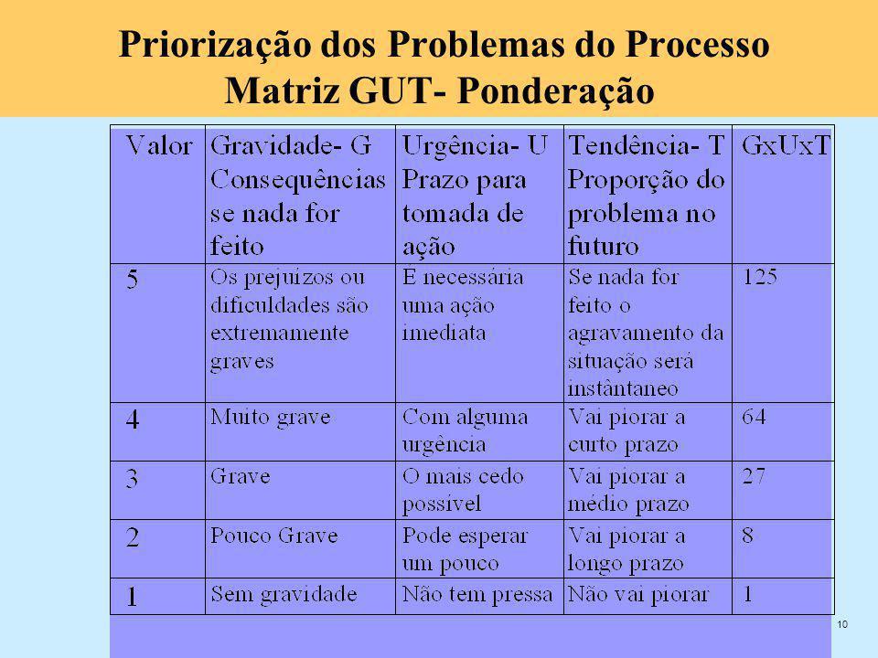 10 Priorização dos Problemas do Processo Matriz GUT- Ponderação