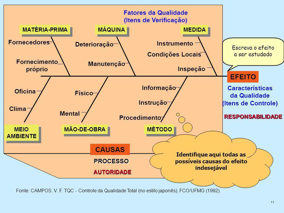 11 Inspeção Condições Locais Instrumento Deterioração Manutenção Fornecedores Fornecimento próprio Oficina Clima Físico Mental Informação Instrução Procedimento MÉTODO MÃO-DE-OBRA MEIO AMBIENTE MEIO AMBIENTE MATÉRIA-PRIMA MÁQUINA MEDIDA CAUSAS Fatores da Qualidade (Itens de Verificação) Características da Qualidade (Itens de Controle) PROCESSO AUTORIDADE RESPONSABILIDADE EFEITO Fonte: CAMPOS, V.