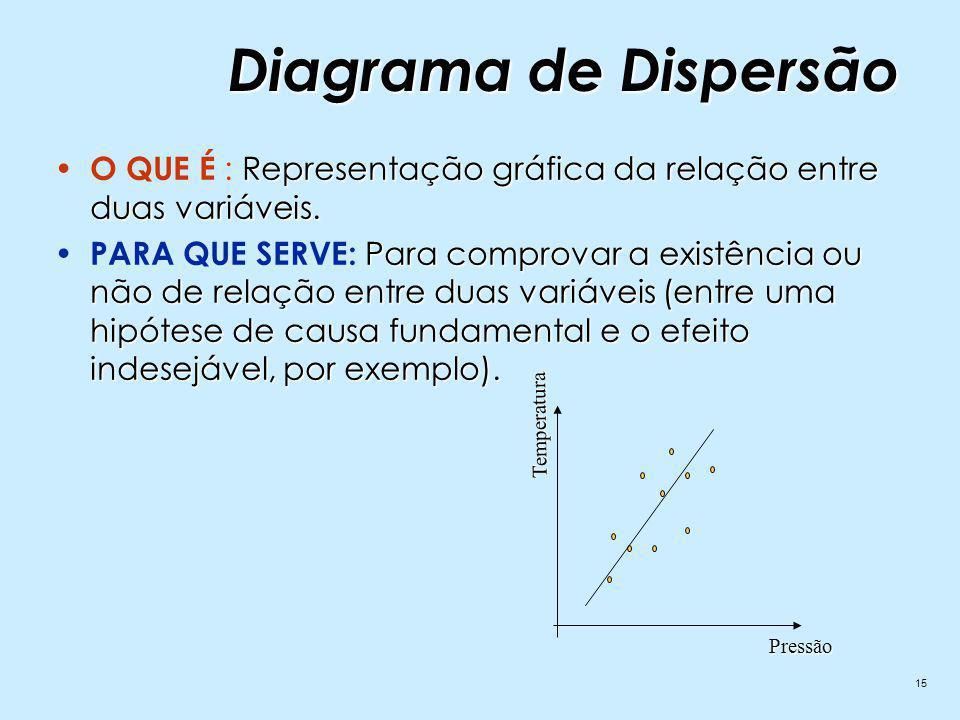 15 Representação gráfica da relação entre duas variáveis.