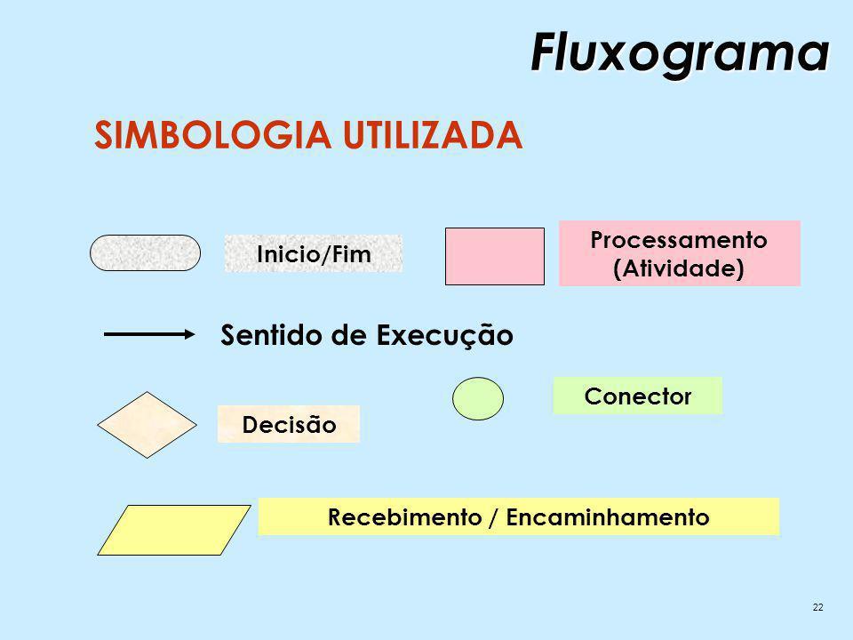 22 SIMBOLOGIA UTILIZADA Inicio/Fim Sentido de Execução Decisão Recebimento / Encaminhamento Processamento (Atividade) ConectorFluxograma