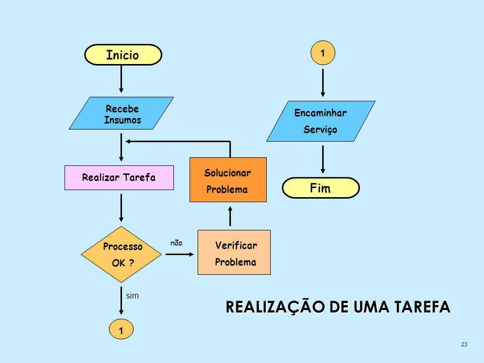 23 REALIZAÇÃO DE UMA TAREFA Inicio Recebe Insumos Realizar Tarefa Processo OK .