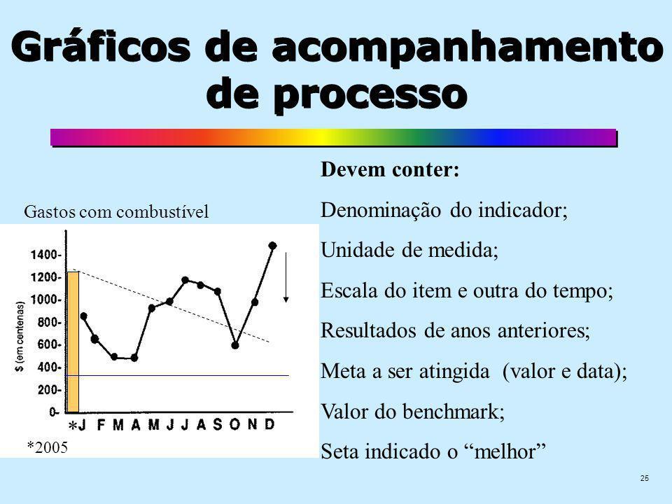 25 Gráficos de acompanhamento de processo Devem conter: Denominação do indicador; Unidade de medida; Escala do item e outra do tempo; Resultados de anos anteriores; Meta a ser atingida (valor e data); Valor do benchmark; Seta indicado o melhor * *2005 Gastos com combustível