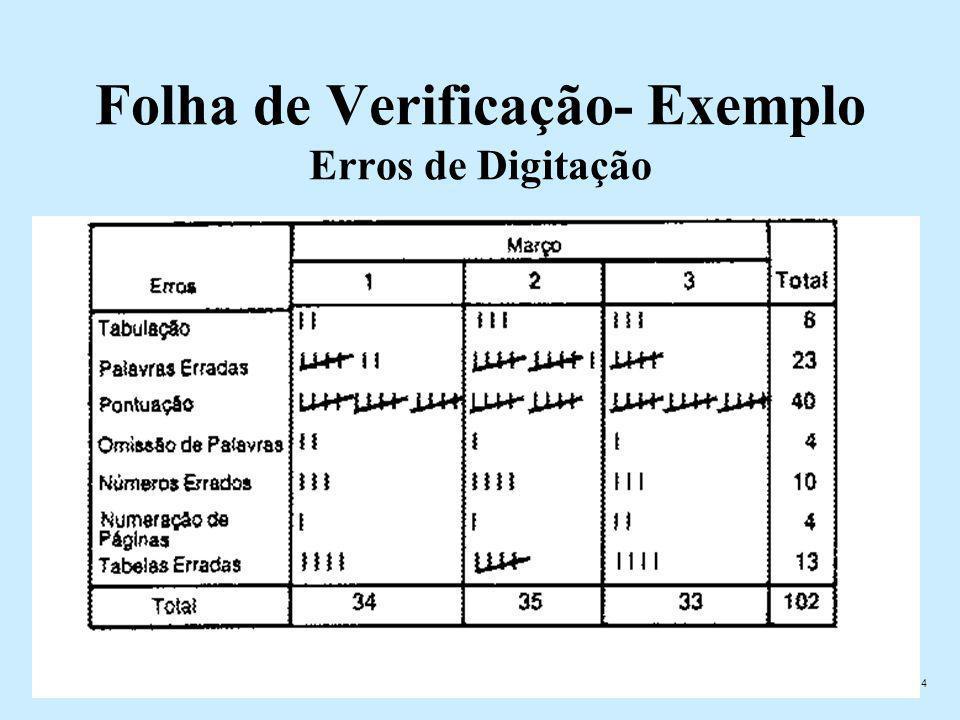4 Folha de Verificação- Exemplo Erros de Digitação