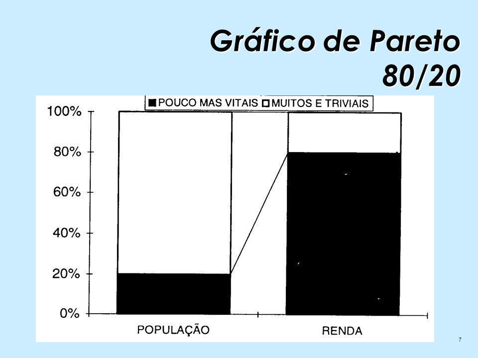 7 Gráfico de Pareto 80/20