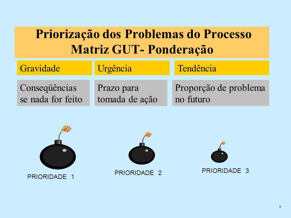 9 Priorização dos Problemas do Processo Matriz GUT- Ponderação PRIORIDADE 1 PRIORIDADE 2 PRIORIDADE 3 GravidadeUrgênciaTendência Conseqüências se nada for feito Prazo para tomada de ação Proporção de problema no futuro