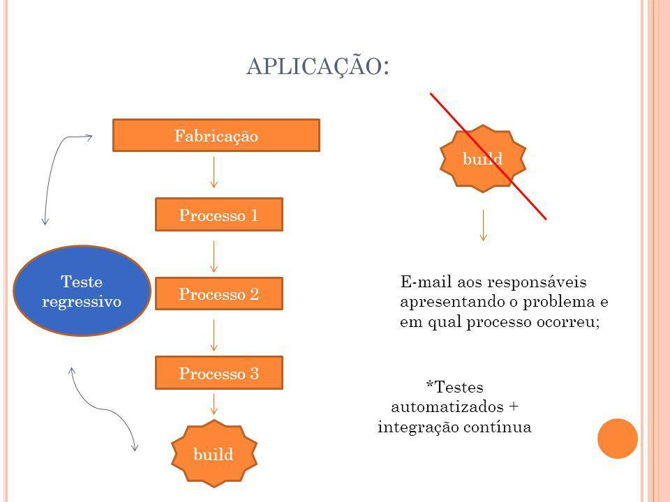 APLICAÇÃO : Fabricação Processo 1 Processo 2 Processo 3 build Teste regressivo build E-mail aos responsáveis apresentando o problema e em qual process