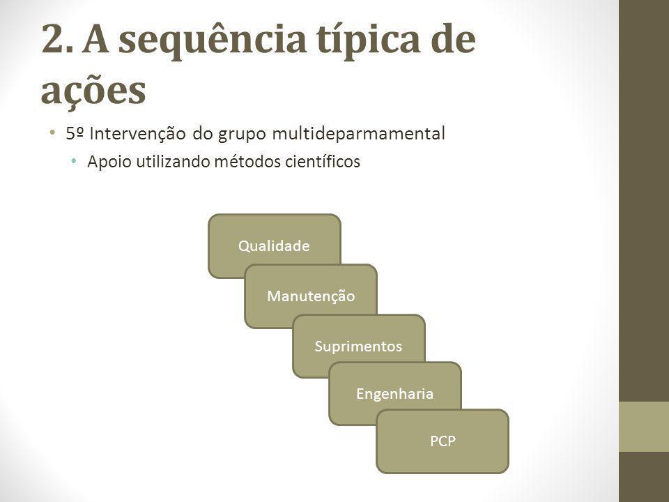 2. A sequência típica de ações 5º Intervenção do grupo multideparmamental Apoio utilizando métodos científicos Qualidade Manutenção Suprimentos Engenh