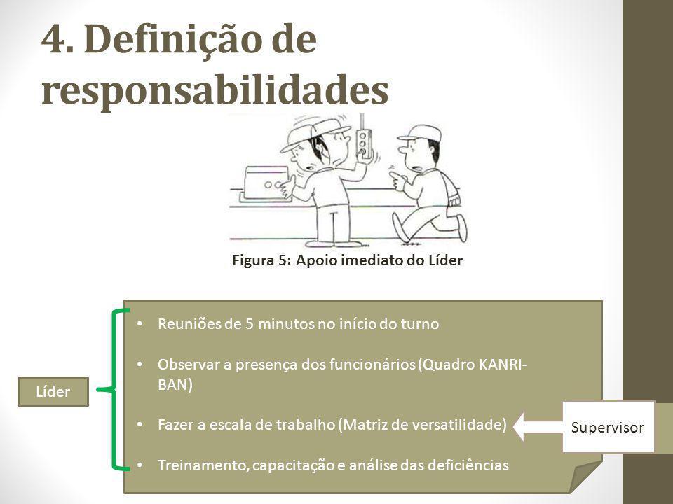 4. Definição de responsabilidades Figura 5: Apoio imediato do Líder Reuniões de 5 minutos no início do turno Observar a presença dos funcionários (Qua