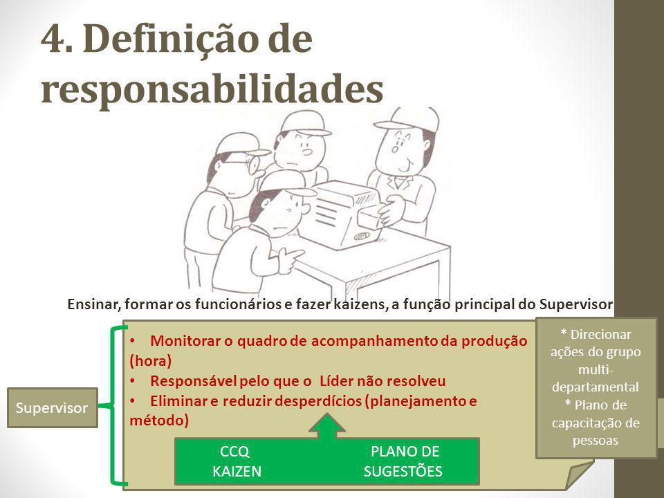 4. Definição de responsabilidades Ensinar, formar os funcionários e fazer kaizens, a função principal do Supervisor Monitorar o quadro de acompanhamen