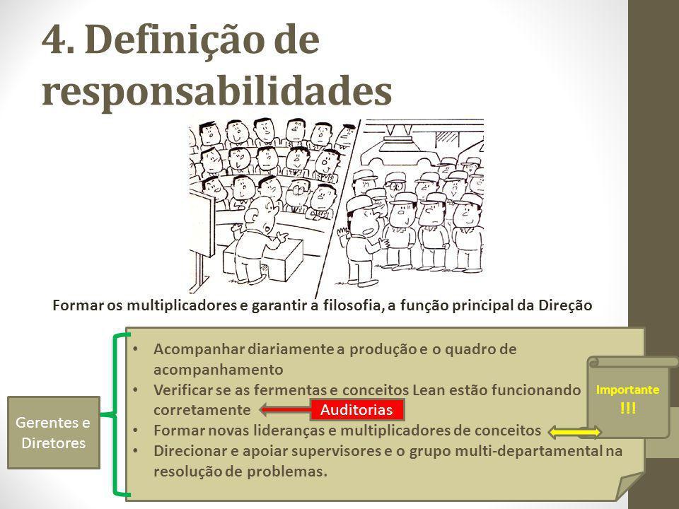 4. Definição de responsabilidades Formar os multiplicadores e garantir a filosofia, a função principal da Direção Acompanhar diariamente a produção e