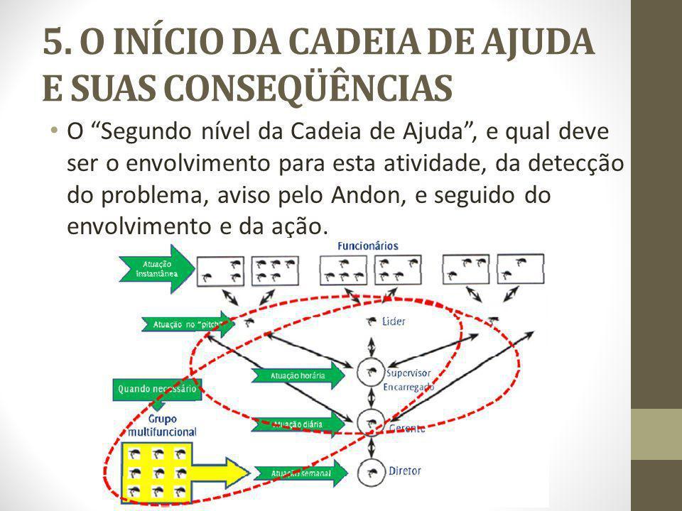 5. O INÍCIO DA CADEIA DE AJUDA E SUAS CONSEQÜÊNCIAS O Segundo nível da Cadeia de Ajuda, e qual deve ser o envolvimento para esta atividade, da detecçã