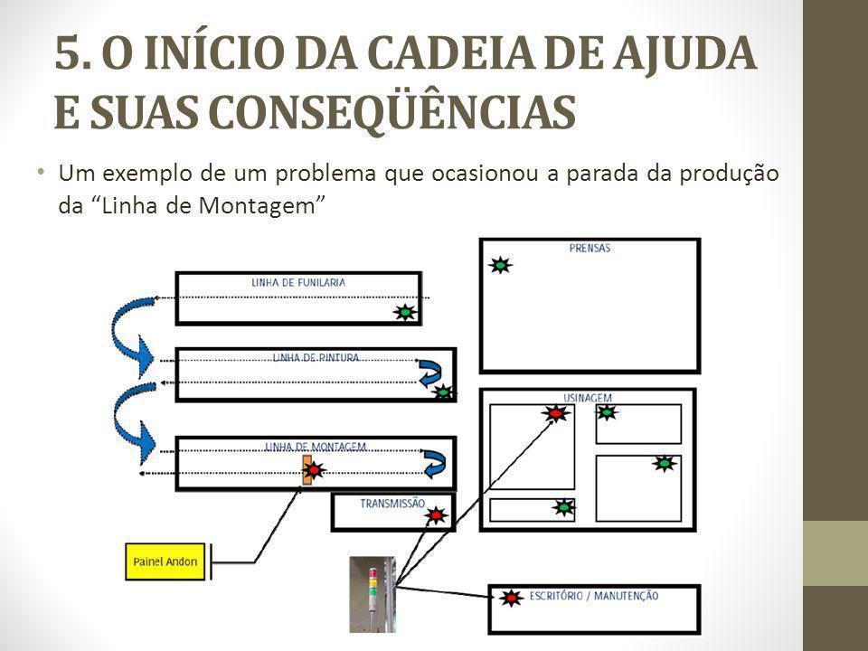 5. O INÍCIO DA CADEIA DE AJUDA E SUAS CONSEQÜÊNCIAS Um exemplo de um problema que ocasionou a parada da produção da Linha de Montagem