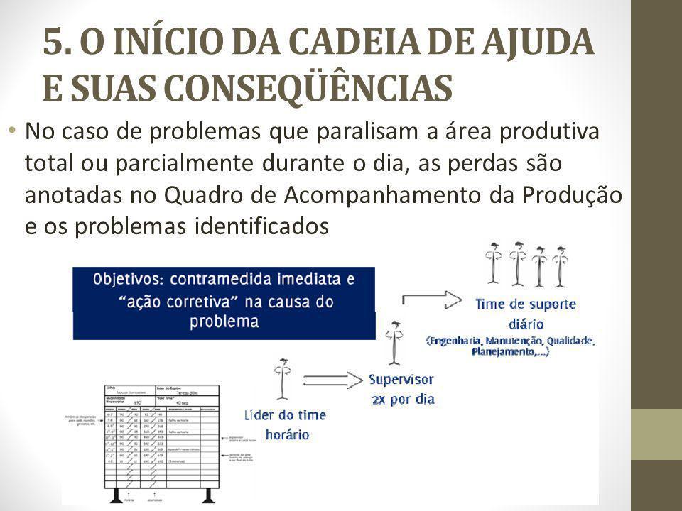 5. O INÍCIO DA CADEIA DE AJUDA E SUAS CONSEQÜÊNCIAS No caso de problemas que paralisam a área produtiva total ou parcialmente durante o dia, as perdas