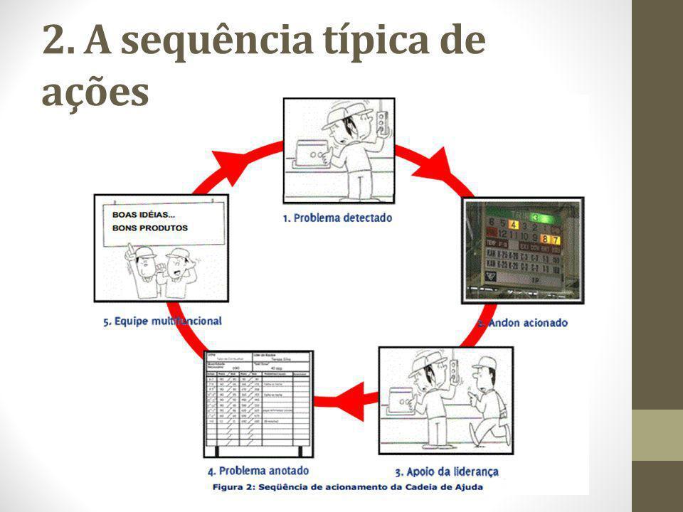 2. A sequência típica de ações