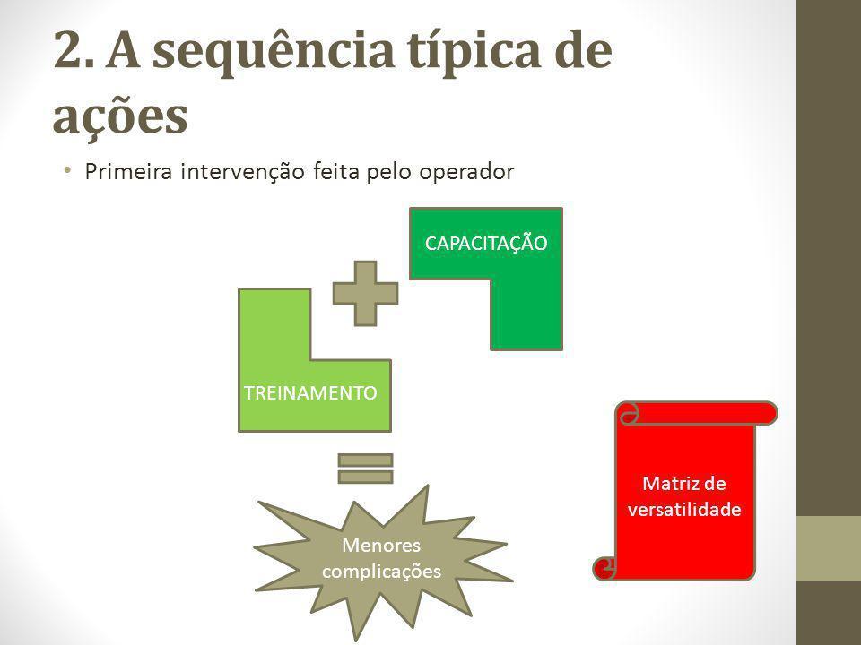 2. A sequência típica de ações Primeira intervenção feita pelo operador Menores complicações TREINAMENTO CAPACITAÇÃO Matriz de versatilidade
