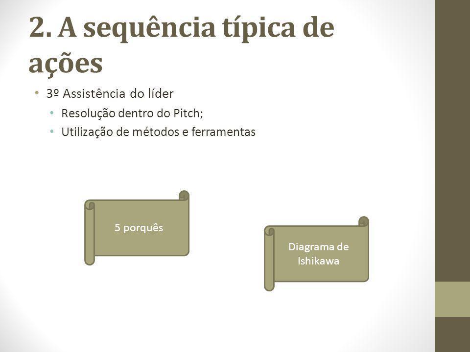 2. A sequência típica de ações 3º Assistência do líder Resolução dentro do Pitch; Utilização de métodos e ferramentas 5 porquês Diagrama de Ishikawa