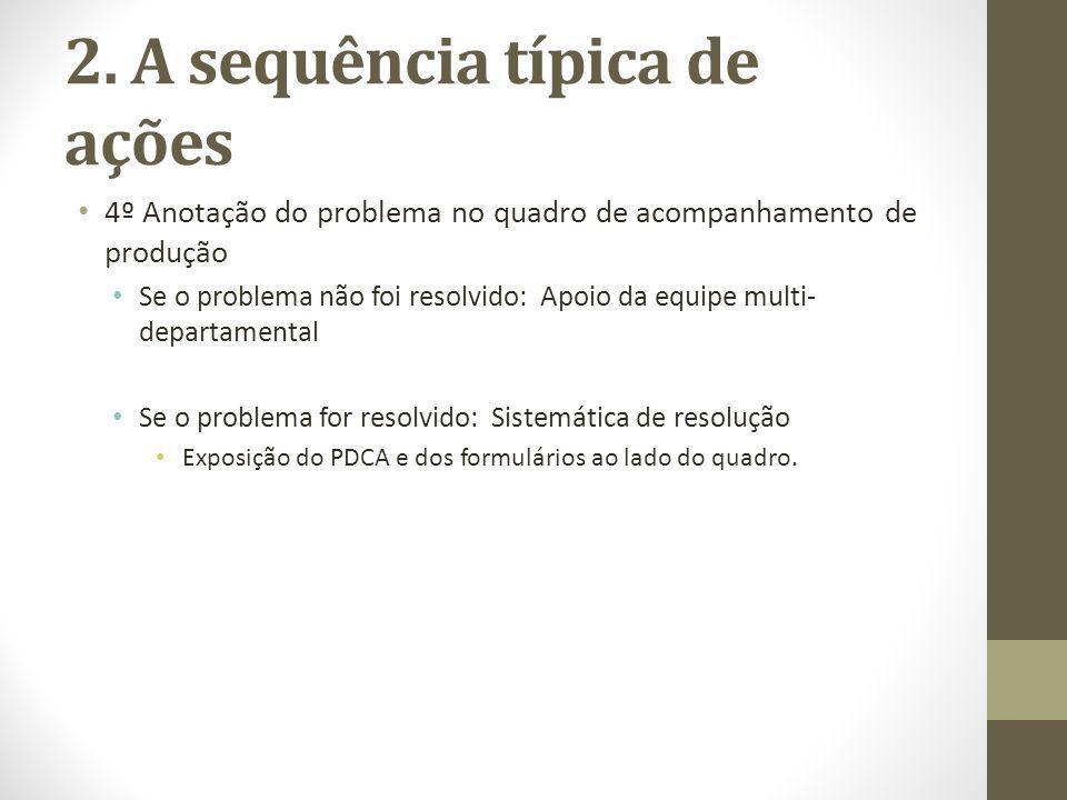 2. A sequência típica de ações 4º Anotação do problema no quadro de acompanhamento de produção Se o problema não foi resolvido: Apoio da equipe multi-