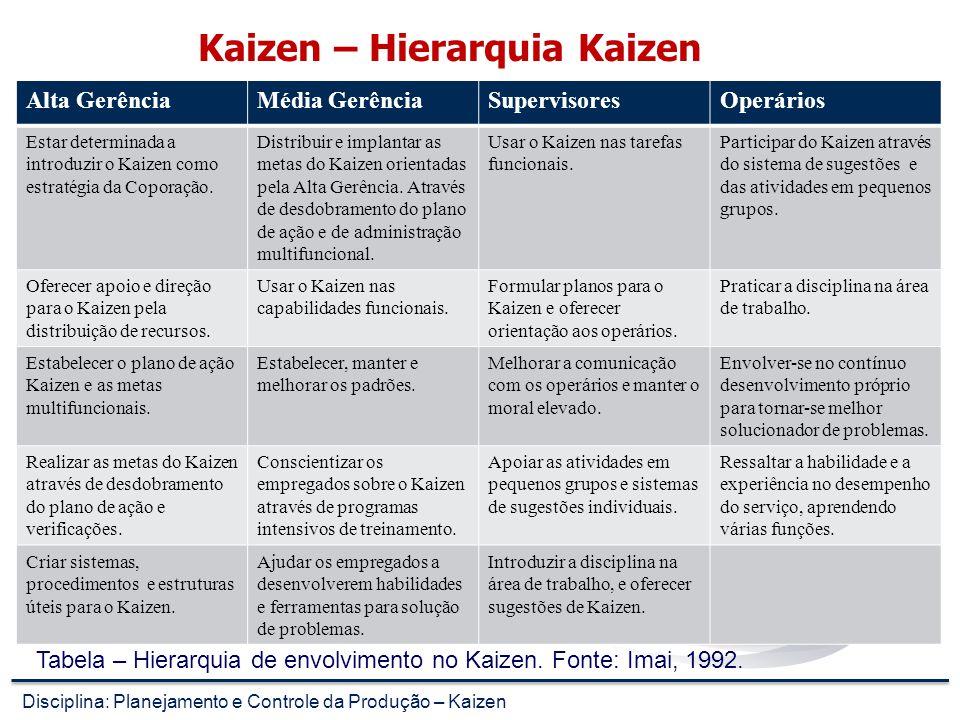 Kaizen – Graus de Melhorias Disciplina: Planejamento e Controle da Produção – Kaizen